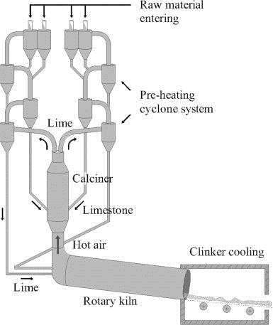 Cement making process image