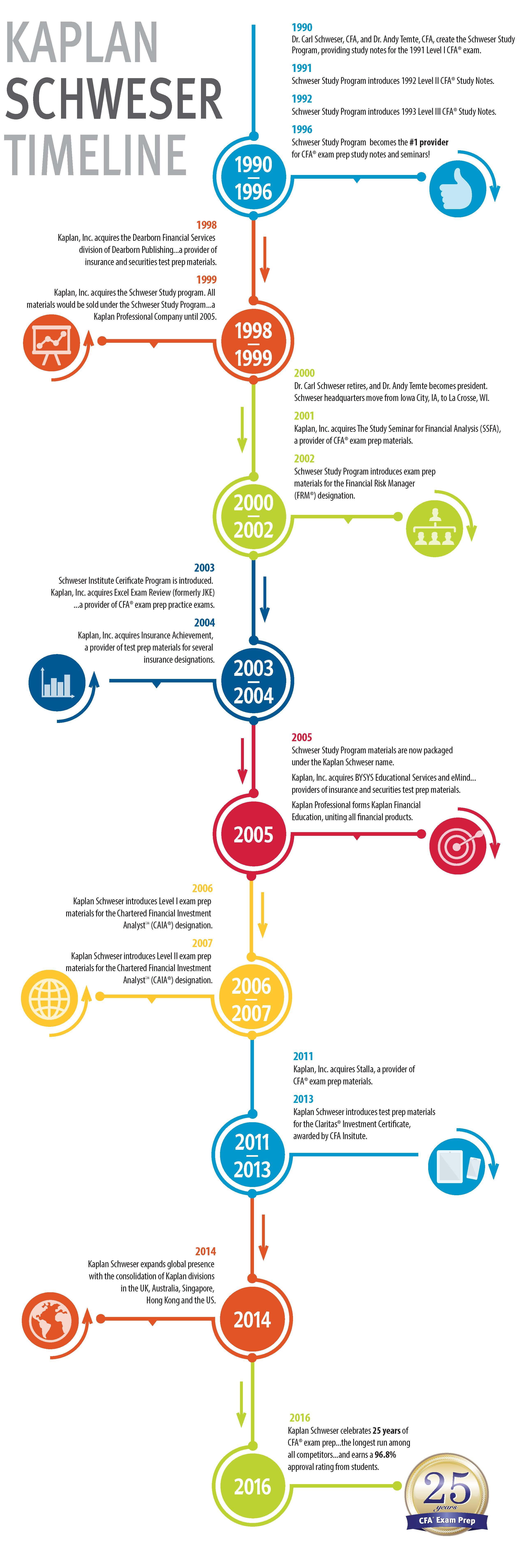 Kaplan Schweser Timeline