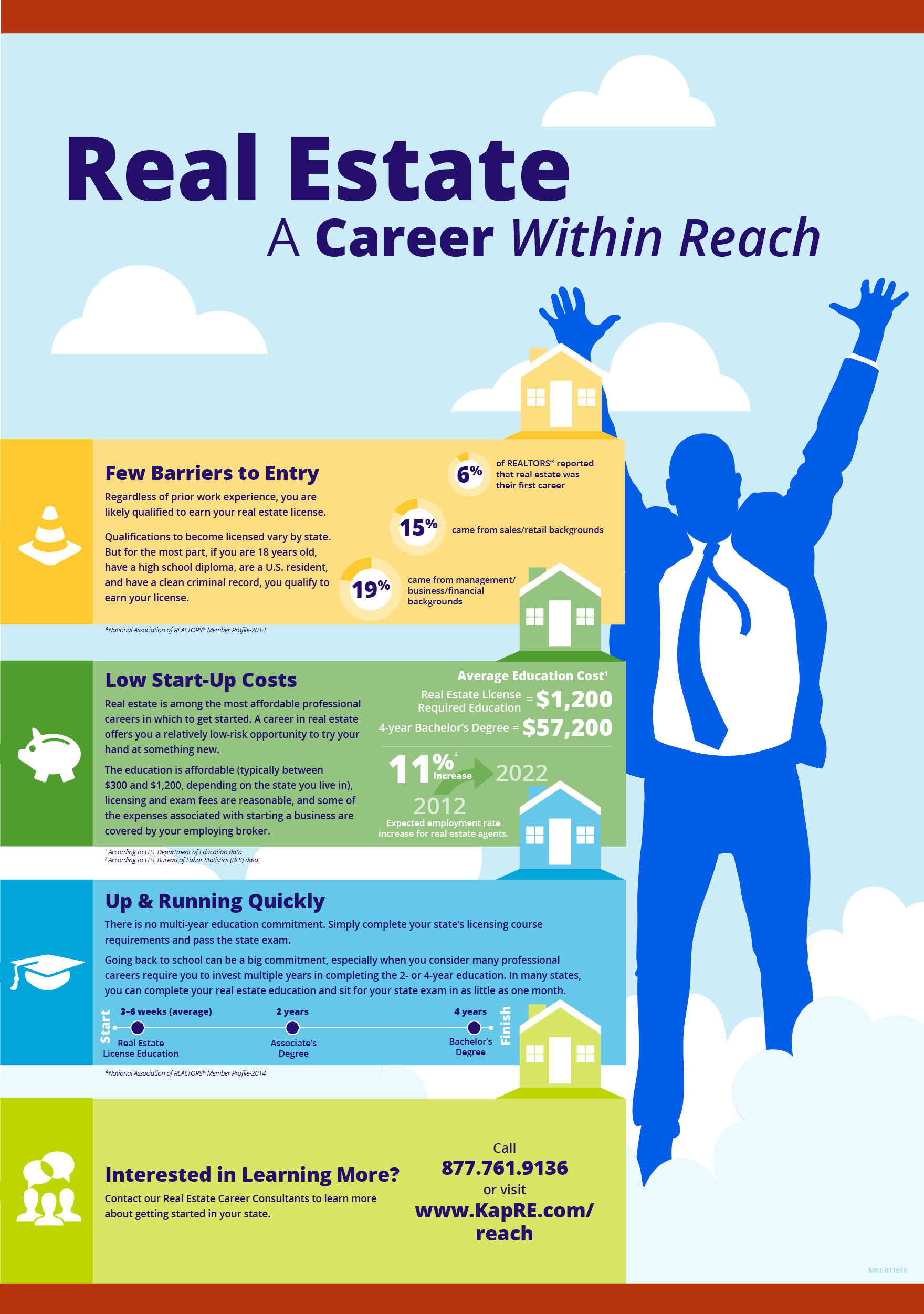 Compare Careers in Real Estate